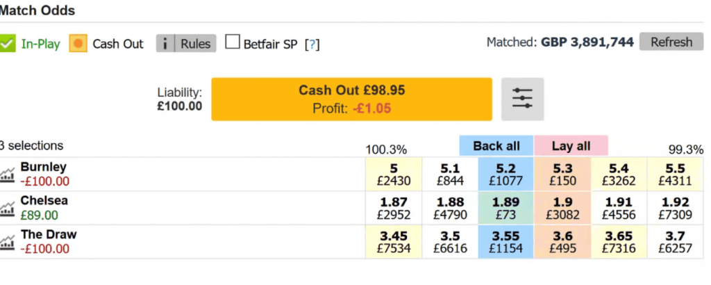 How To Trade Football On Betfair – Proven Profitable