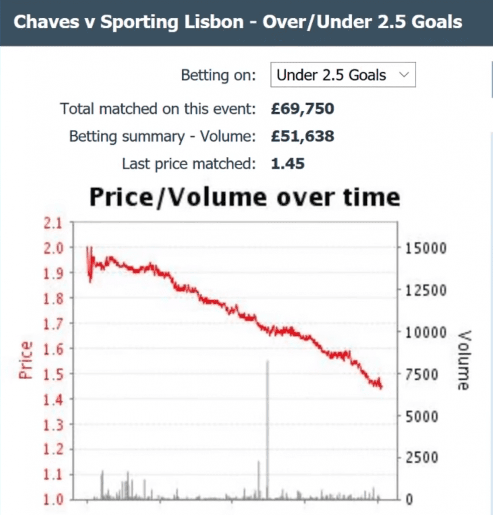 over 2.5 goals betting strategy