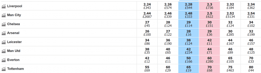 Odds To Win Premier League 2021